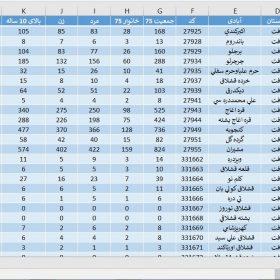 دانلود آمار جمعیت استان اردبیل در سال 1375