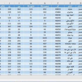 دانلود آمار جمعیت استان آذربایجان غربی سال 1375