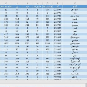 دانلود آمار جمعیت استان بوشهر سال 1375