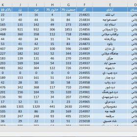 دانلود آمار جمعیت استان چهارمحال و بختیاری سال 1375