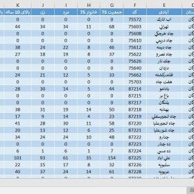 دانلود آمار جمعیت استان فارس سال 1375