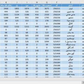 دانلود آمار جمعیت استان هرمزگان سال 1375
