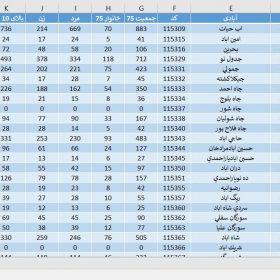 دانلود آمار جمعیت استان کرمان سال 1375