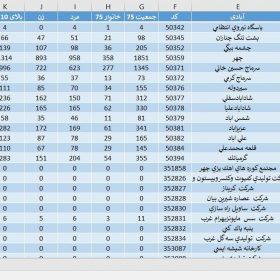 دانلود آمار جمعیت استان کرمانشاه سال 1375