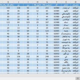 دانلود آمار جمعیت استان خوزستان سال 1375