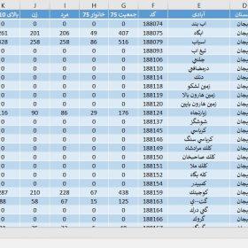 دانلود آمار جمعیت استان سیستان و بلوچستان سال 1375