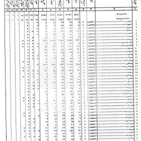 دانلود شناسنامه آبادیهای شهرستان ایرانشهر سال 1365