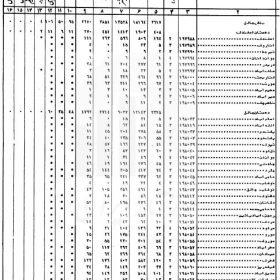 دانلود شناسنامه آبادیهای شهرستان سراوان سال 1365