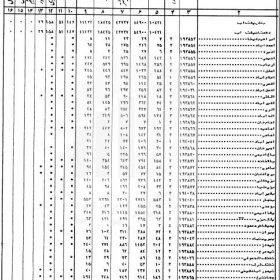 دانلود شناسنامه آبادیهای شهرستان زابل سال 1365