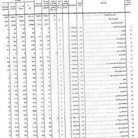 دانلود شناسنامه آبادیهای شهرستان زابل سال 1375